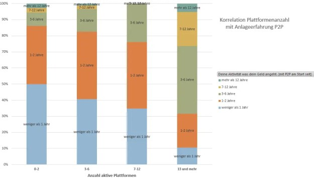 P2P Umfrage Auf wie vielen Plattformen bist du aktiv mit wie lange hast du P2P Erfahrungen gesammelt korreliert