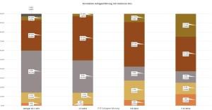 P2P Umfrage Korrelation Minimal akzeptierter Zinssatz mit der P2P Anlegererfahrung