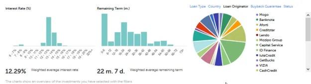Mintos Verteilung - genügend diversifiziert trotz viel manuellem investieren