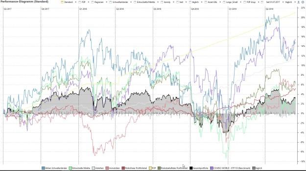 Gesamt Portfolio Volatilität