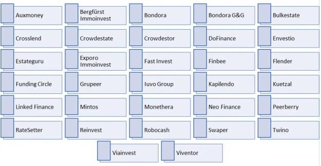 Beispiele von P2P-Plattformen im deutschen Markt