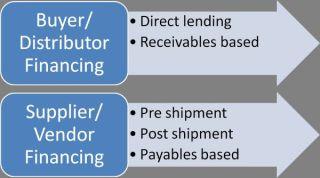 supply chain finance 2