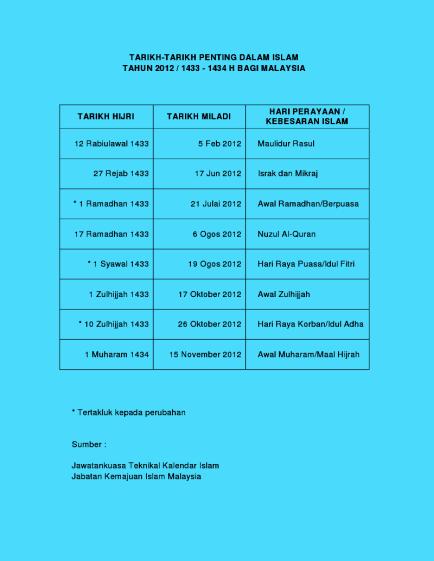 tarikh penting dalam Islam