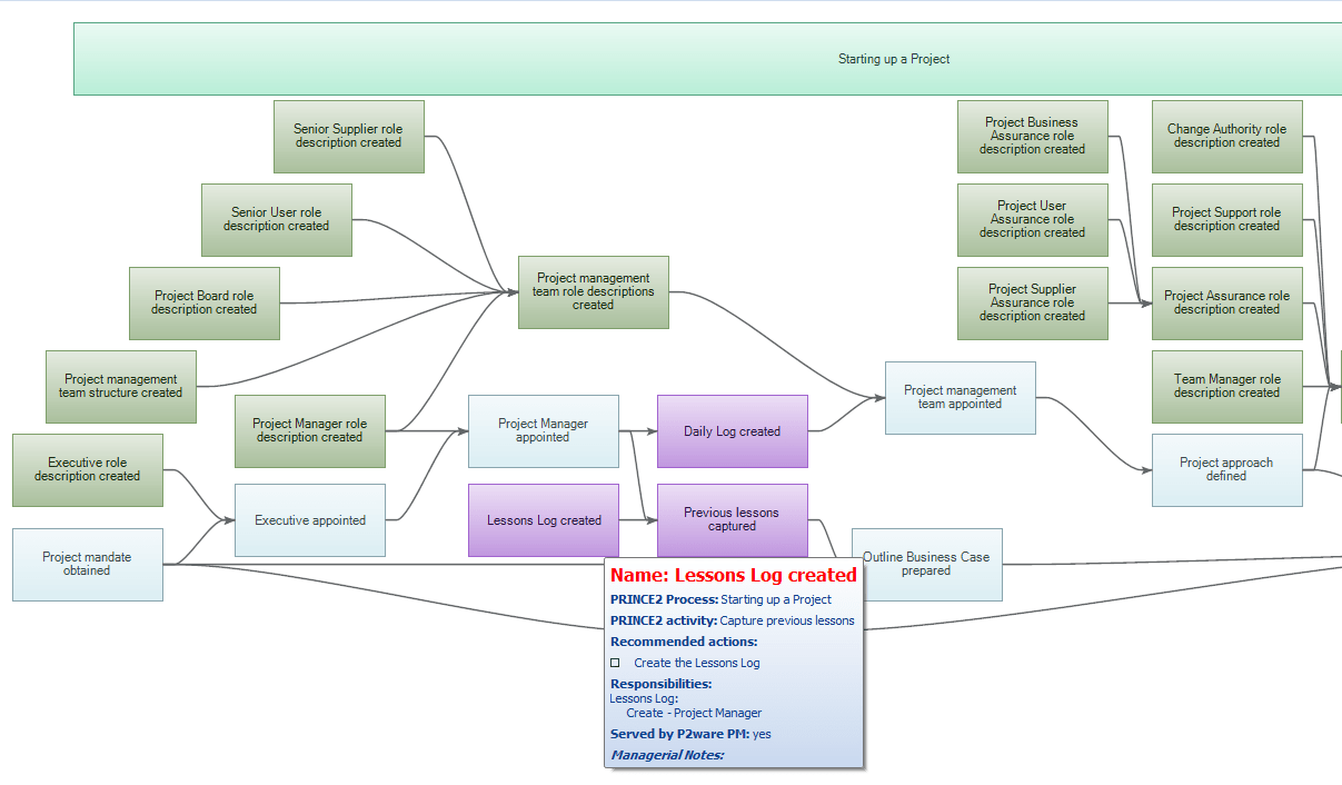 hight resolution of leverage leading project management techniques