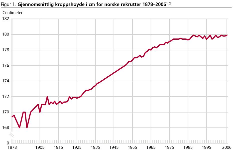 (Kilde: Statistisk sentralbyrå)