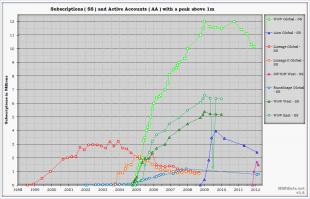Oversikt over MMO med meir enn 1 million brukarar (Bilete: MMOData)