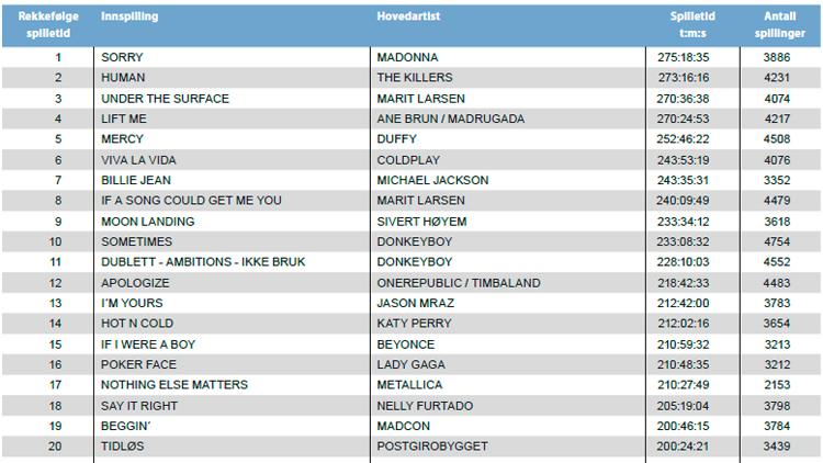 20 mest spilte låtene i norsk radio fra 2006 til 2011. Kilde: Gramo.no.