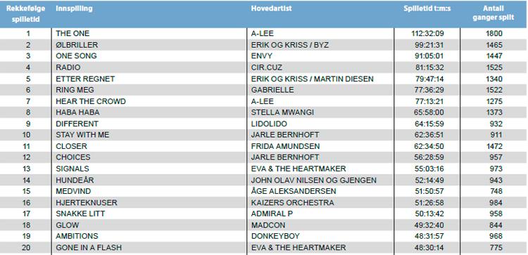 20 mest spilte låter av norske artister i 2011. Kilde: Gramo.