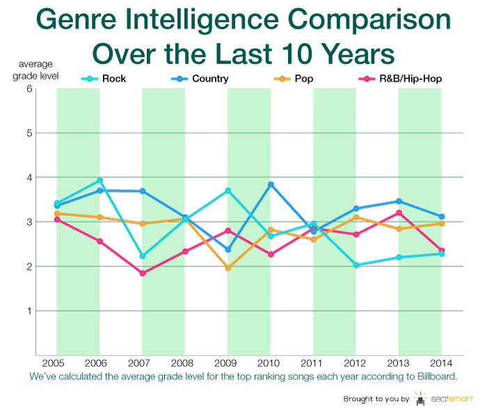 10_years_average_genres_logo