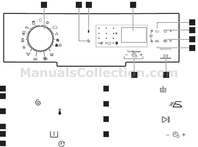 Electrolux EWT1264SSW 4. BANDEAU DE COMMANDE, 4.1
