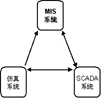 MIS_360百科