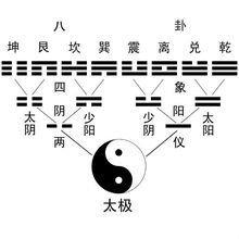 兩儀四象_360百科