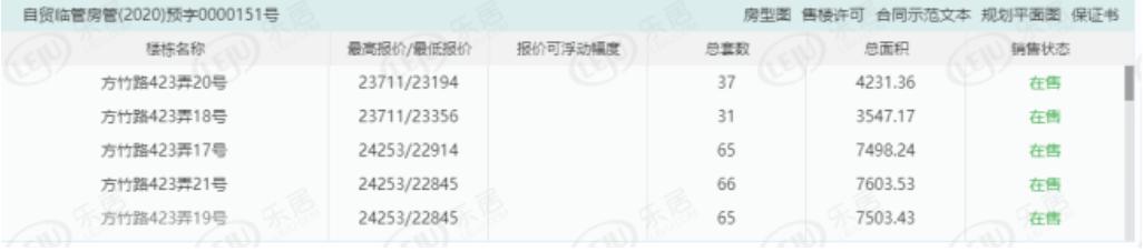 新政頒布1年多。上海這里的房子已經賣得供不應求了…_馨雅