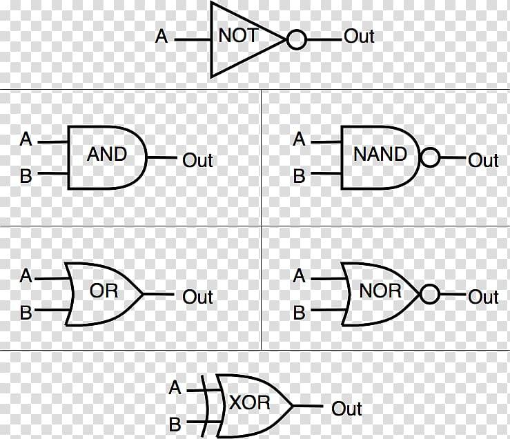 Logic gate NAND gate OR gate, others transparent