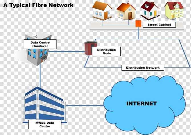 wiring diagram home network computer network diagram fiber