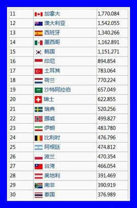 世界各國GDP排名_360百科