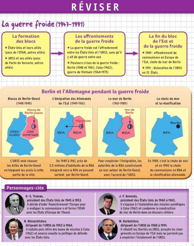 """Résumé De La Guerre Froide : résumé, guerre, froide, Histoire, Chapitre, """"La, Guerre, Froide""""., Fiches"""