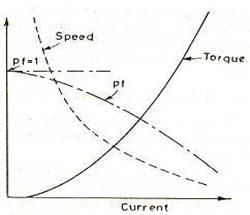 Theory of Motors