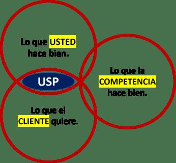 Qué es USP o Propuesta única de Valor