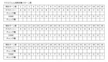 ブレイブフロンティア_召喚術研究所第三の試練マクスウェル攻撃パターン表