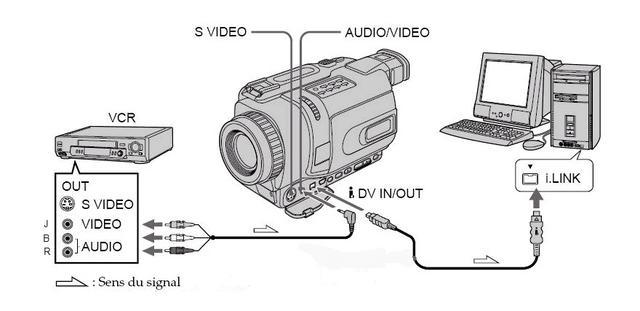 Numerisation K7 VHS, transfert sur DVD