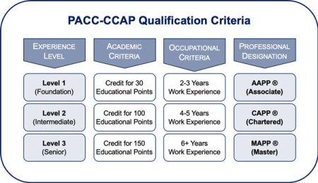 Qualification criteria