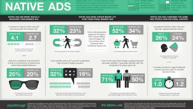 Consumers looked at native ads 53% more frequently than display ads.