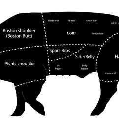 for a full list of pork cuts please visit porkbeinspired com  [ 1494 x 847 Pixel ]