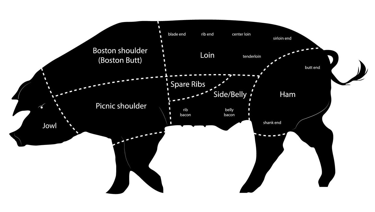 hight resolution of for a full list of pork cuts please visit porkbeinspired com
