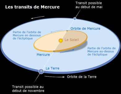 Représentation schématisé du transit de mercure devant le soleil