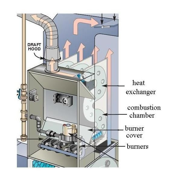 old heating furnace diagram honeywell digital thermostat wiring my heat echanger is broken how dangerous it can be fixed these cracks above are very serious to the health of you and your family they were from a that was about 10 years