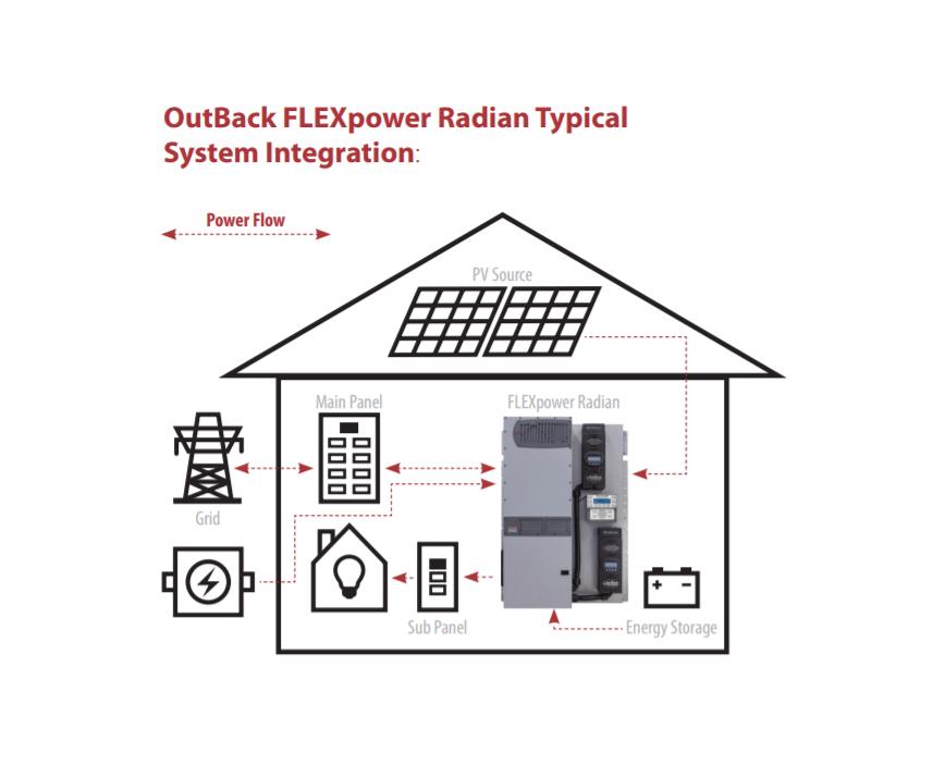 Outback Radian GS4048 Inverter Bundle FPR-4048A-01