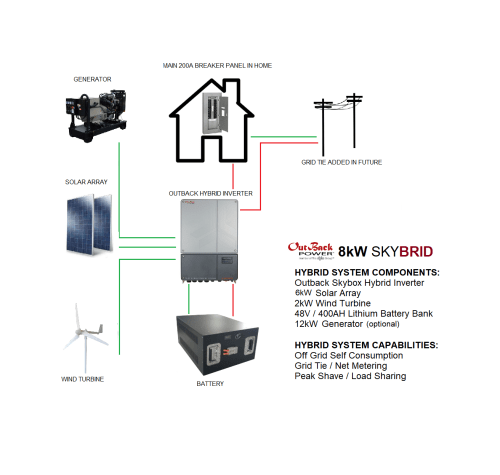 small resolution of 8kw skybrid wind solar