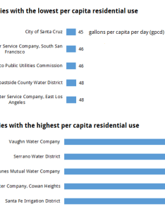Highest and lowest residential per capita water use rates among california utilities in september also new data show across rh pacinst