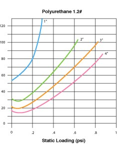 Chart foam thickness please also advanced inc selection guide rh packagingvancedfoam