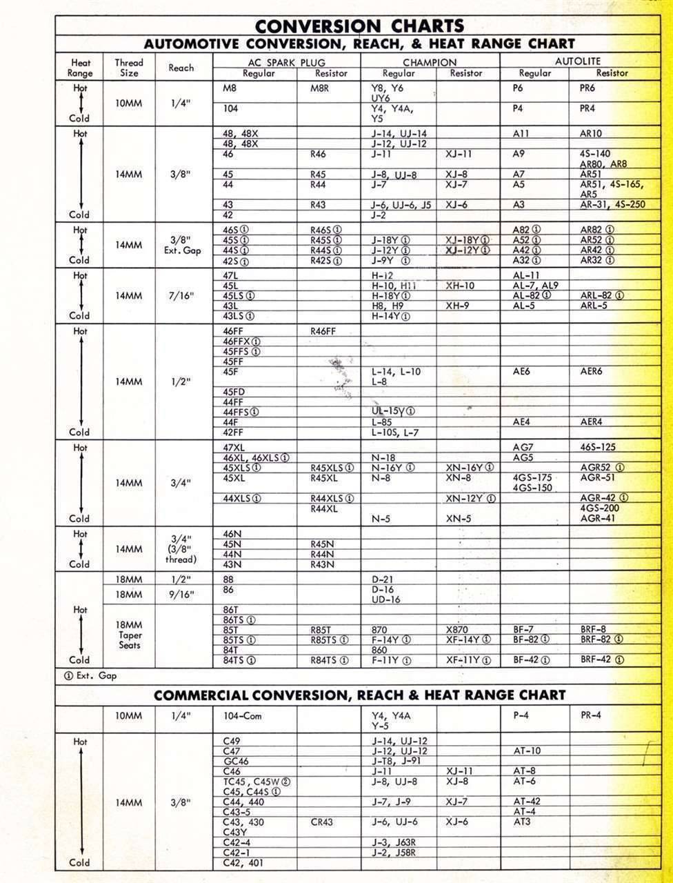 spark plug conversion chart what is electrical wiring diagram packard motor car information - plugs [packard forums v-8 (1955-56)]