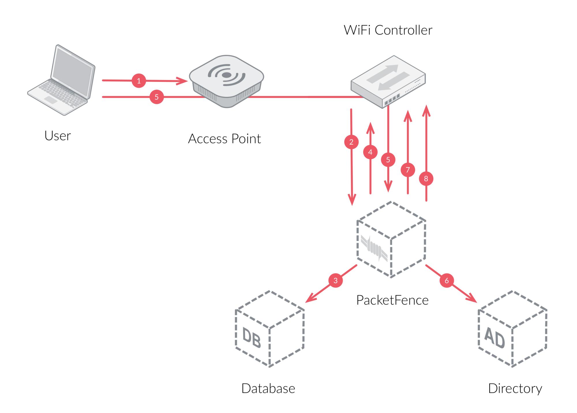 hight resolution of wifi radius workflow