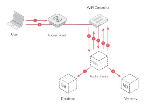 small resolution of wifi radius workflow