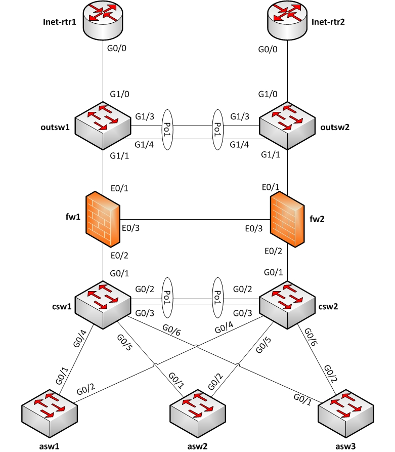 Network diagram tool that supports interface labels? : linux