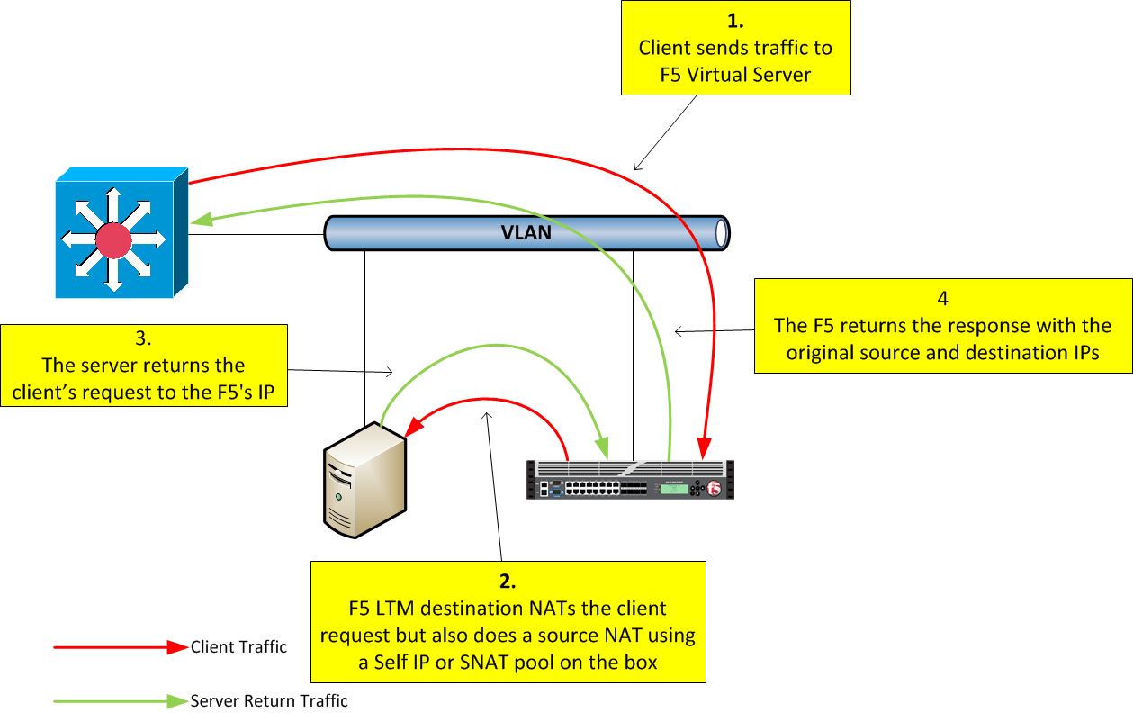 Stateless Routing Through An In Line F5 LTM Packet Pushers
