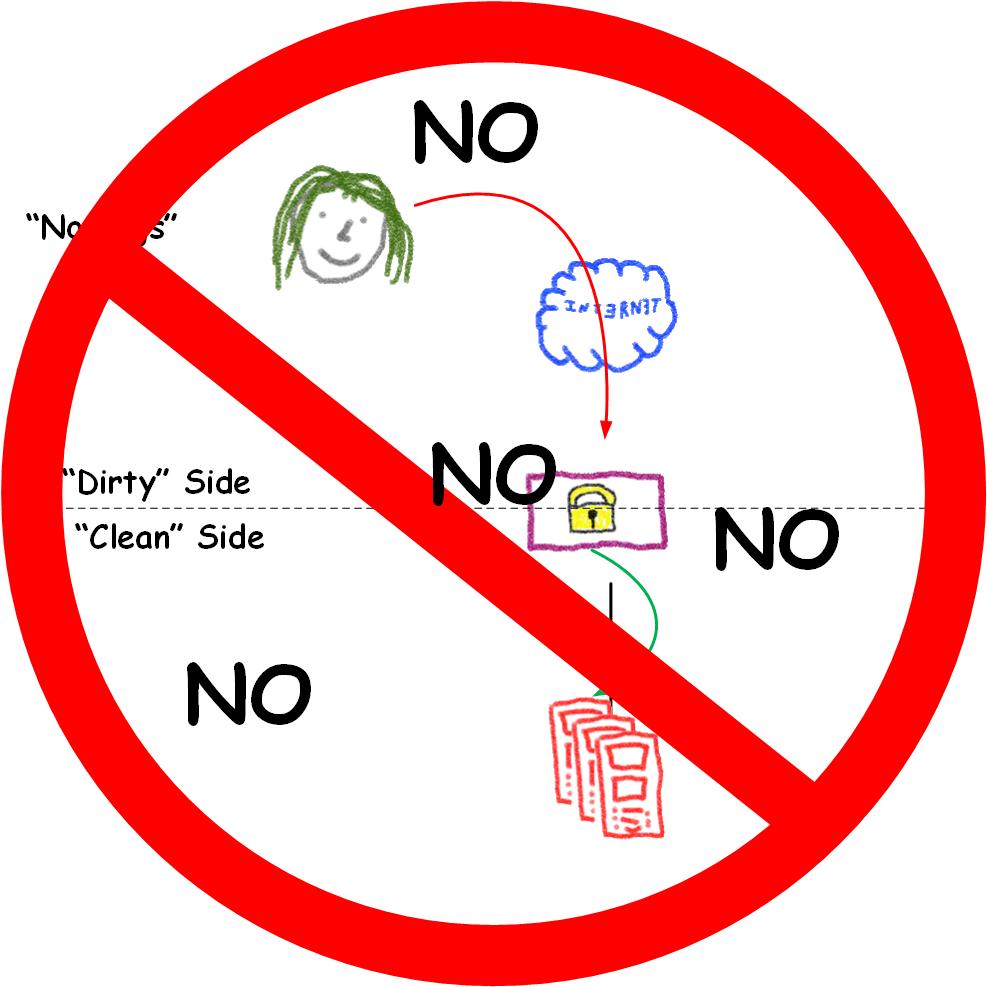 Network Diagram Ipsec Vpn