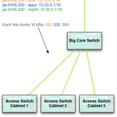 Dmz Network Diagram With 3 Unified Modeling Language Class Using Vrfs To Maintain Security Zones In An Layer Datacenter 2