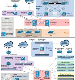 network documentation series logical diagram  [ 791 x 1041 Pixel ]