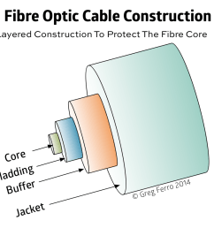 fiber cable diagram wiring diagrams fiber optic types caring for fibre optic cables damaged is worse [ 994 x 846 Pixel ]