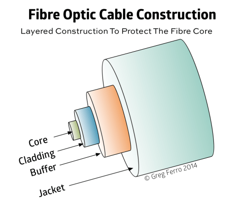 small resolution of fiber cable diagram wiring diagrams fiber optic types caring for fibre optic cables damaged is worse
