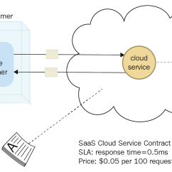 Saas Architecture Diagram 2012 Harley Street Glide Wiring Types Of Cloud Computing Services Iaas Paas And Packt Hub Basic Model