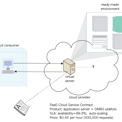 Saas Architecture Diagram 220 Volt 3 Phase Motor Wiring Types Of Cloud Computing Services Iaas Paas And Packt Hub Such As Database Management System Business Intelligence So On The Following Figure Illustrates Model