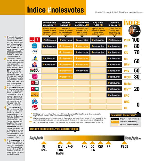 [Infografía] Por sus votos los conoceréis: Un índice #nolesvotes
