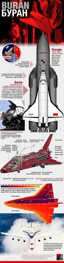 Burán: Cuando la Unión Soviética superó al transbordador espacial de EEUU (1/6)