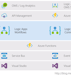microsoft azure integration platform as a service ipaas logic apps and its azure allies update sprouting bits [ 2768 x 1378 Pixel ]